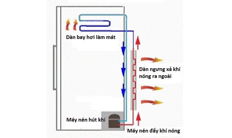 hiện tượng tủ đông alaska bị nóng 2 bên