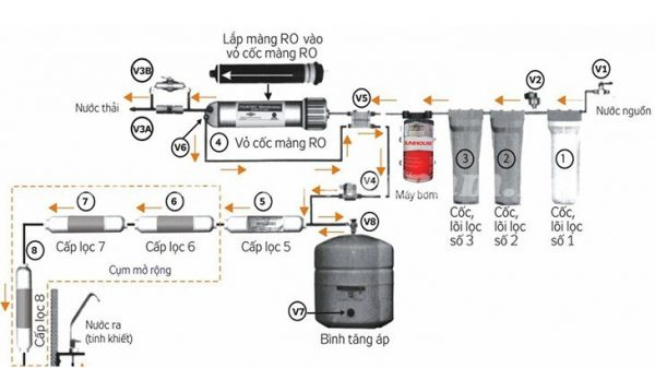 trình tự hoạt động của máy lọc nước