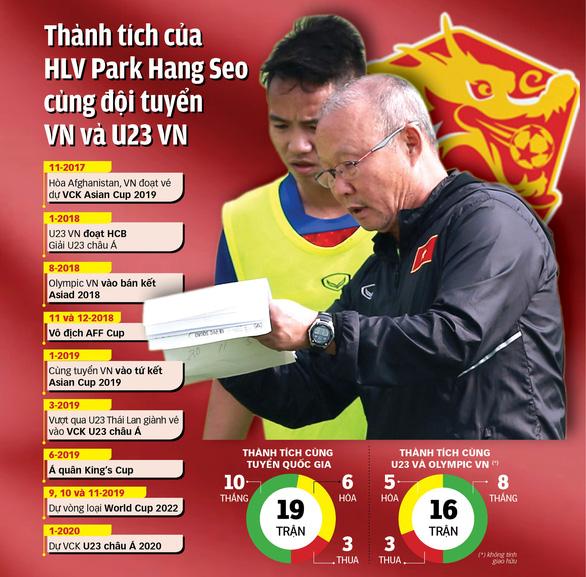 Ai sẽ trả lương cho huấn luyện viên Park Hang Seo? - Ảnh 2.